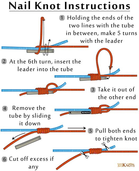 How to tie nail knot with tool nail ftempo for Fishing knot tying tool