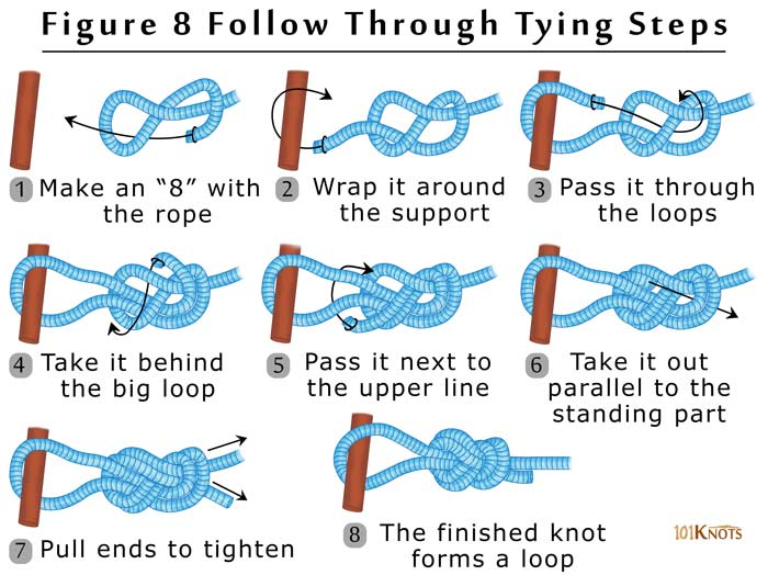 Figure 8 follow through knot step by step 101 knots for Tying fishing knots